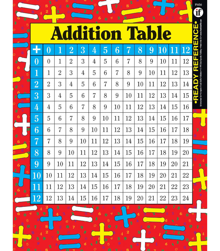 Addition and Multiplication Tables Ready Reference Learning Cards