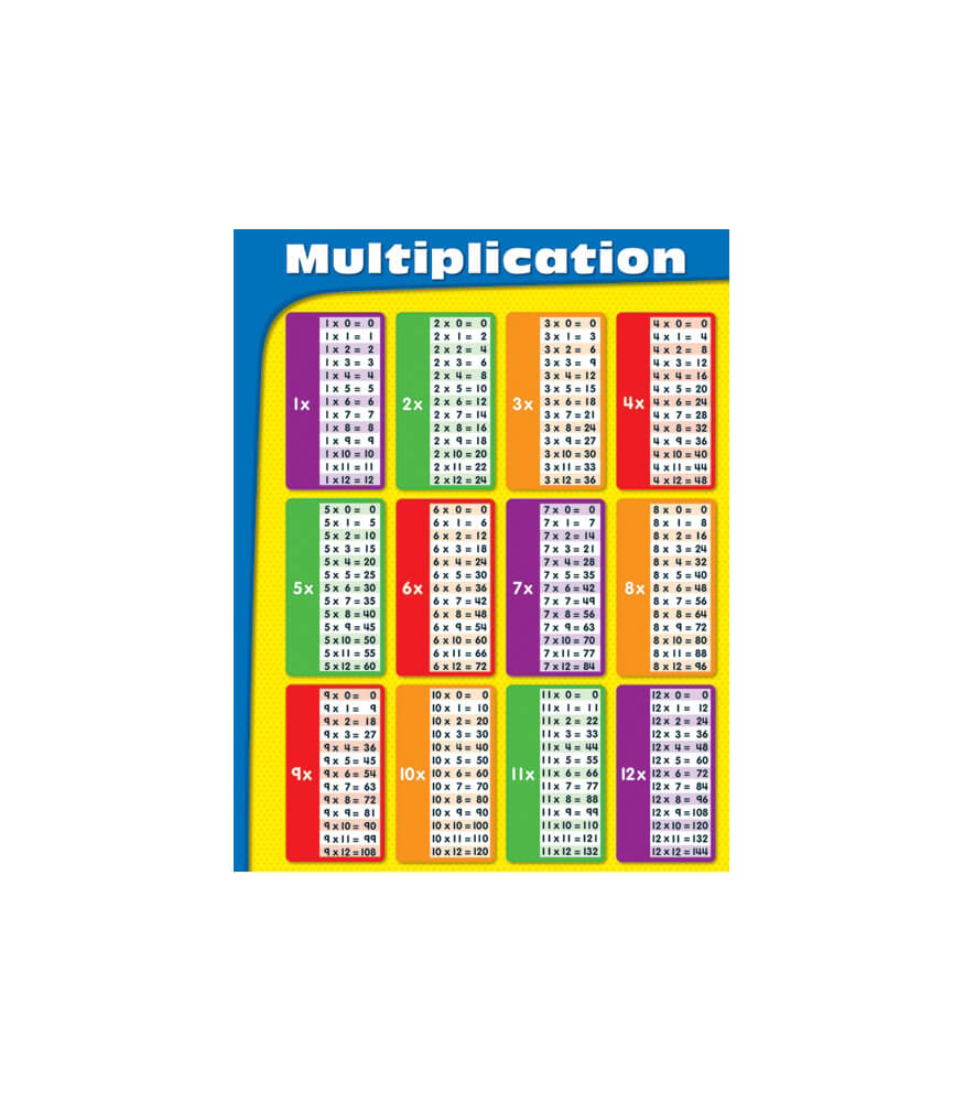 Multiplication chart grade 2 5 carson dellosa publishing multiplication chart gamestrikefo Gallery