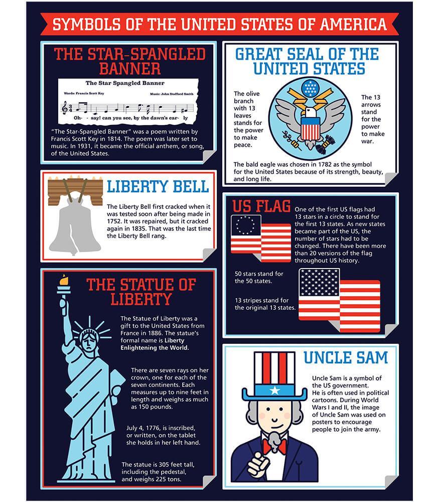Symbols of America Chart Product Image