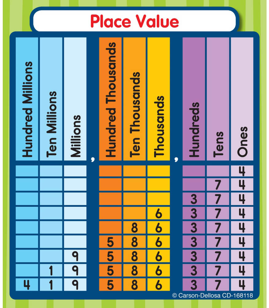 worksheet Place Value Chart place value sticker pack grade 1 5 carson dellosa publishing pack