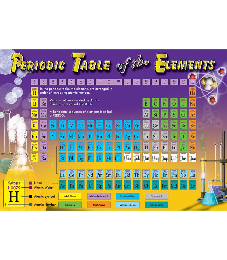 Periodic table of the elements bulletin board set grade 4 8 periodic table of the elements bulletin board set gamestrikefo Choice Image