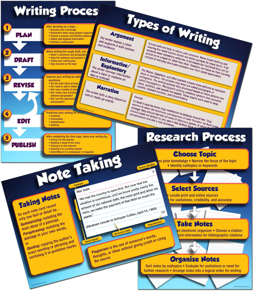 writing research papers across the curriculum cengage learning
