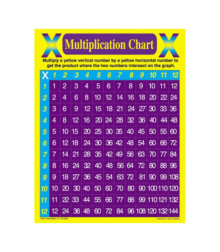 Multiplication Chart Chart Grade 48 – Multiplication Chart