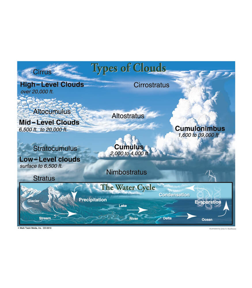 Types of Clouds Chart Grade 48 – Cloud Types Worksheet