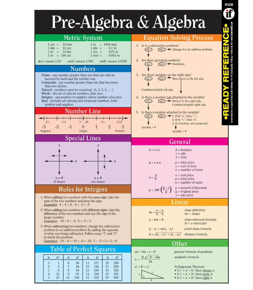 Pre algebra and algebra ready reference learning cards grade 6 12 pre algebra and algebra ready reference learning cards biocorpaavc Choice Image