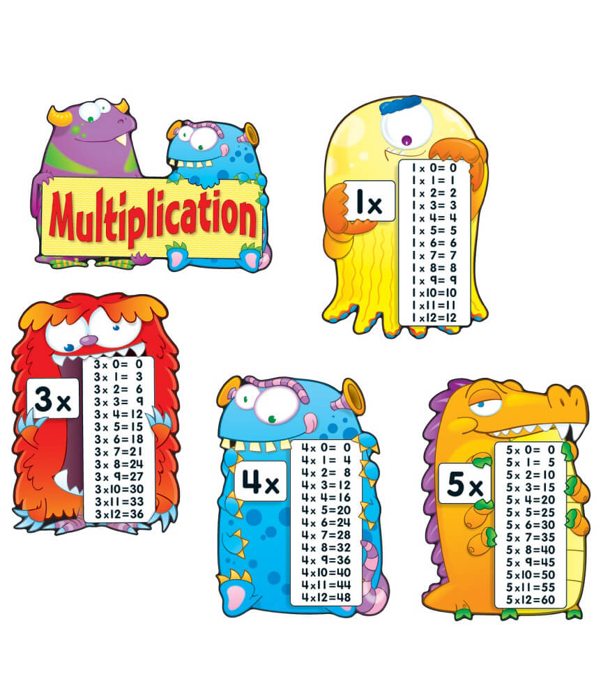 Multiplication Fact Monsters Bulletin Board Set Grade 2-5