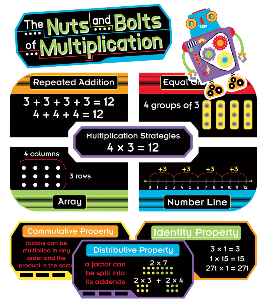The Nuts and Bolts of Multiplication Mini Bulletin Board Set Product Image
