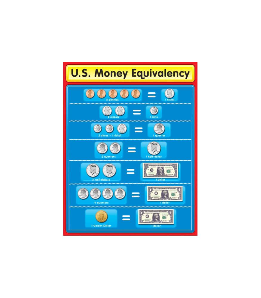 U.S. Money Equivalency Chart Product Image