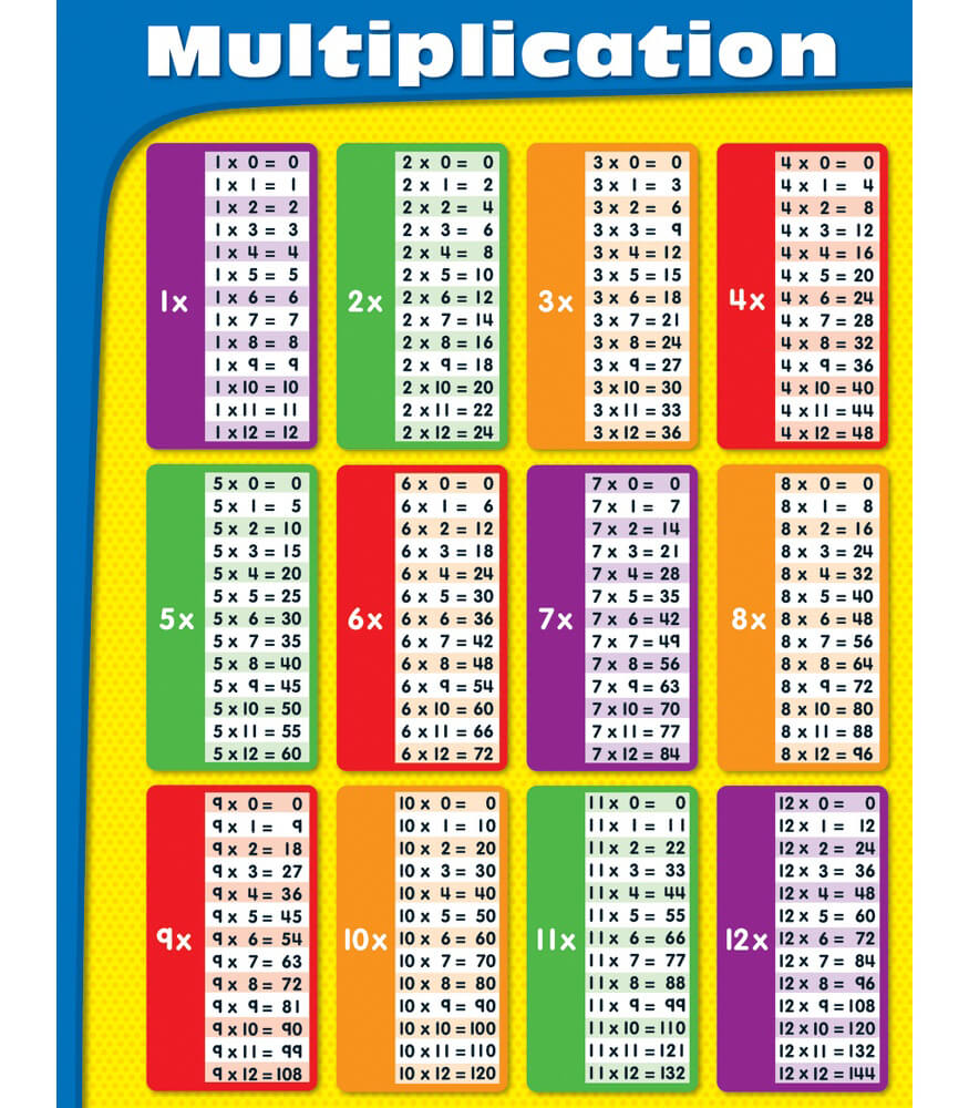 worksheet Carson-dellosa Worksheets multiplication chart grade 2 5 chart