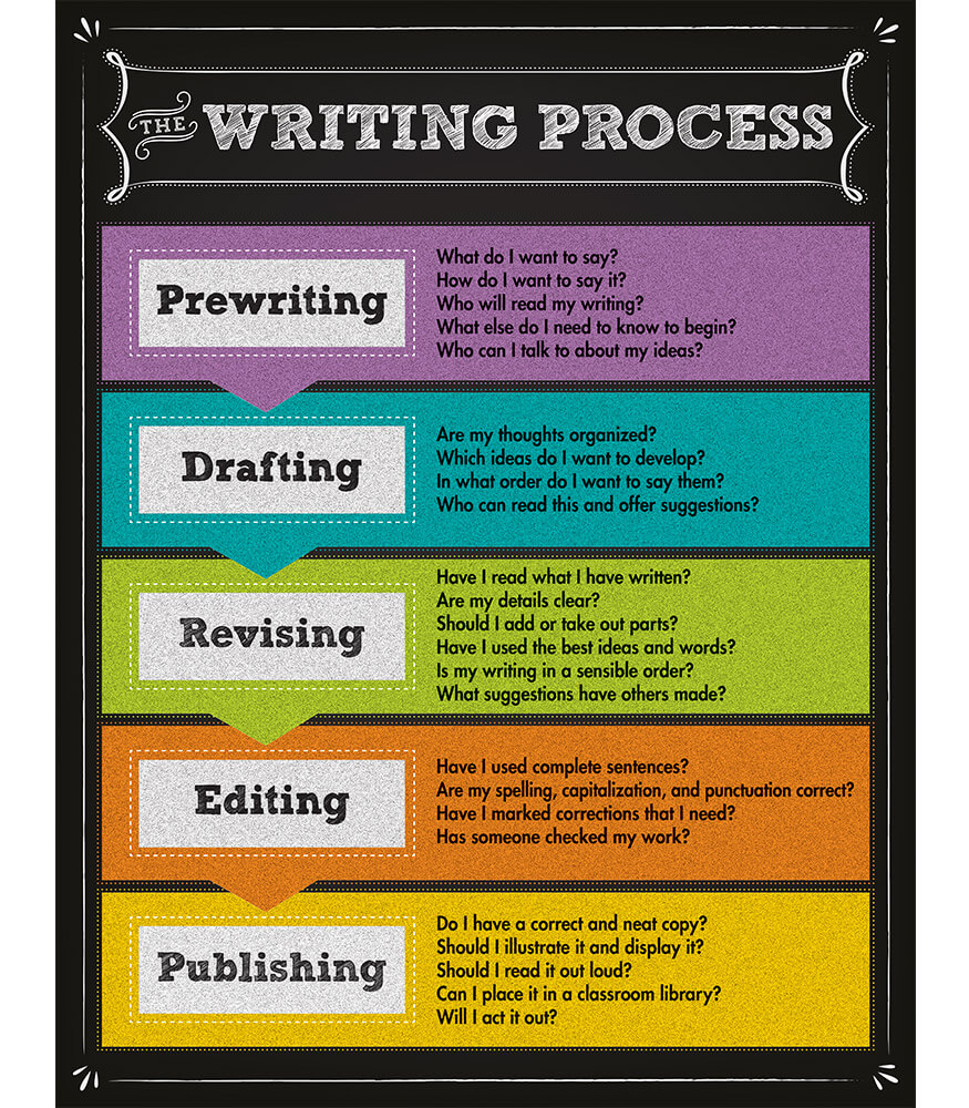 The Writing Process Chart Product Image