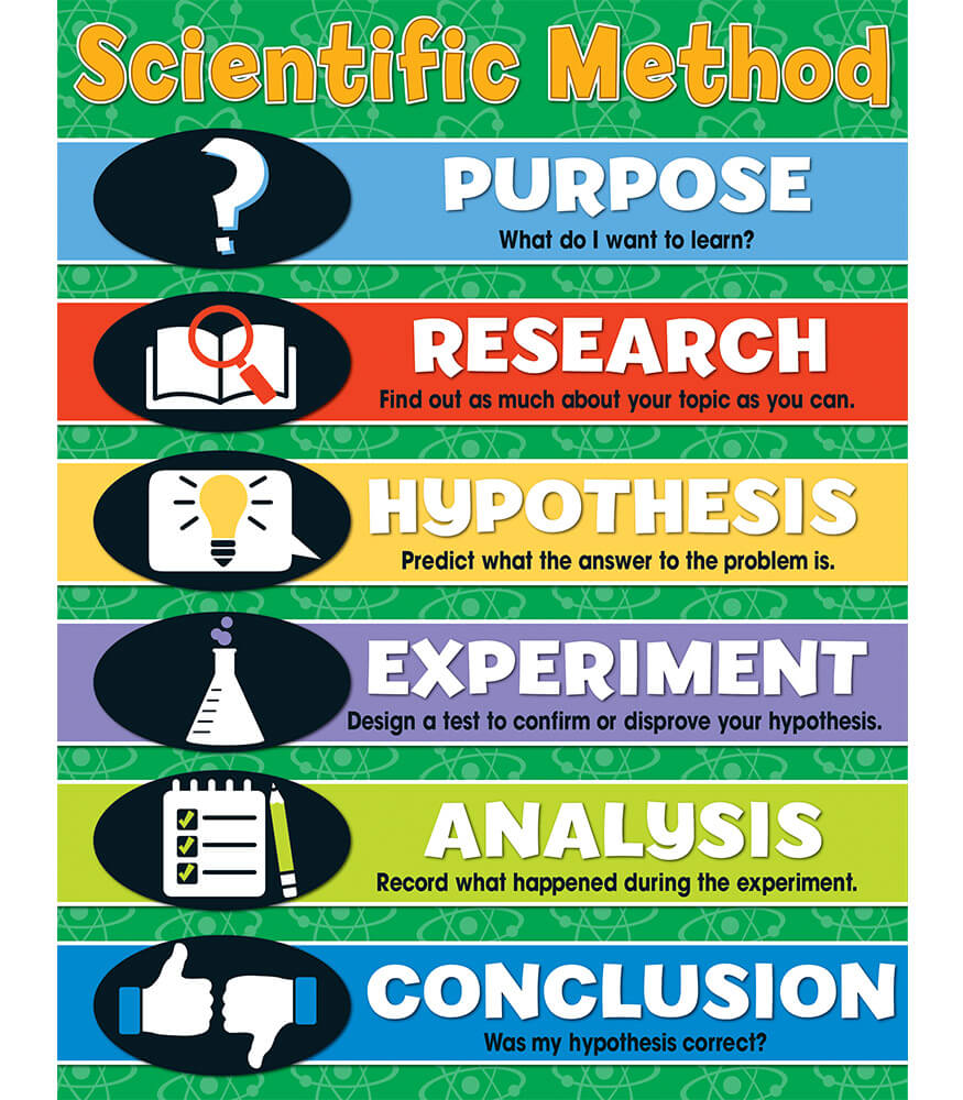 Scientific Method Chart Product Image
