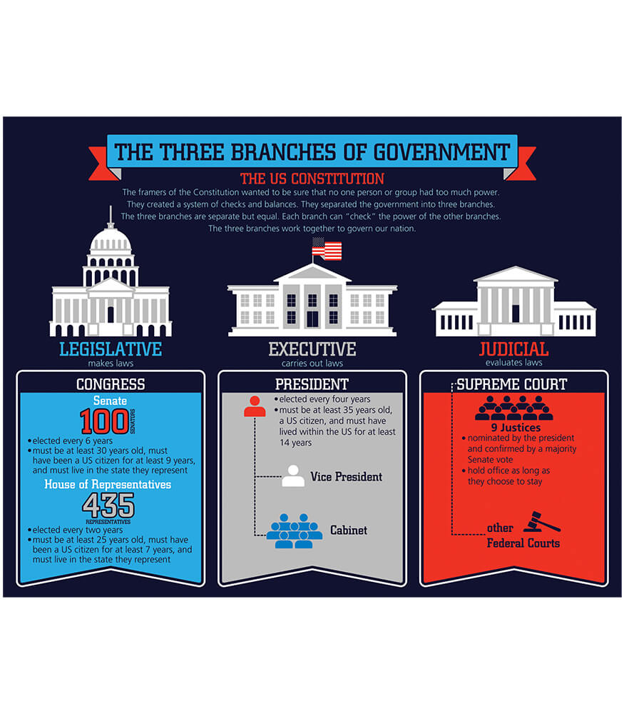 The Three Branches of Government Chart Product Image
