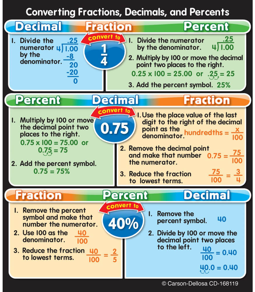 Fractions, Decimals, and Percents Sticker Pack Product Image