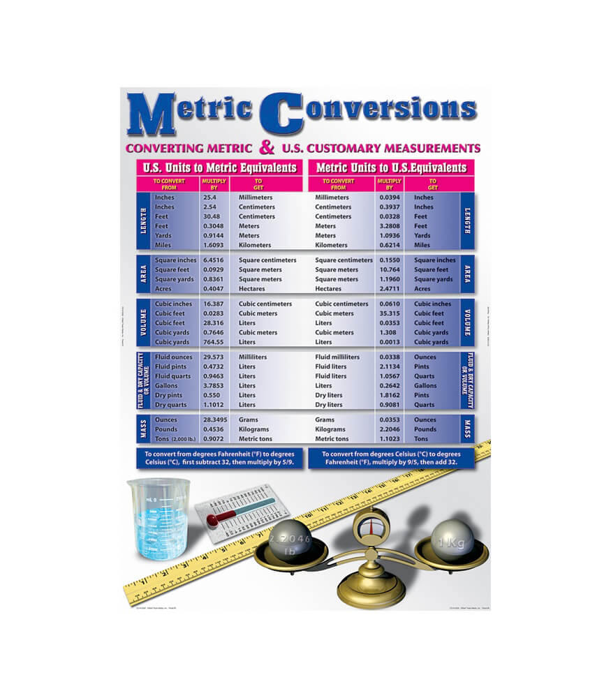 Metric Conversions Bulletin Board Set Product Image
