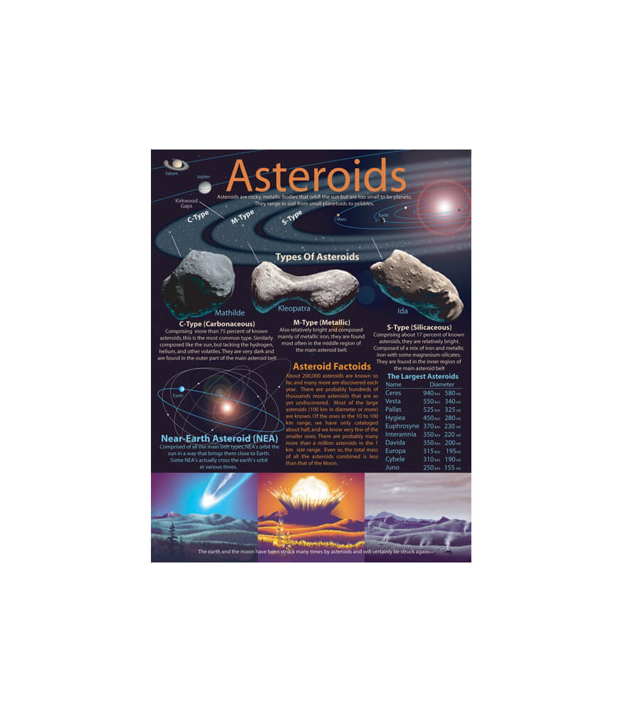 Asteroids Chart Product Image