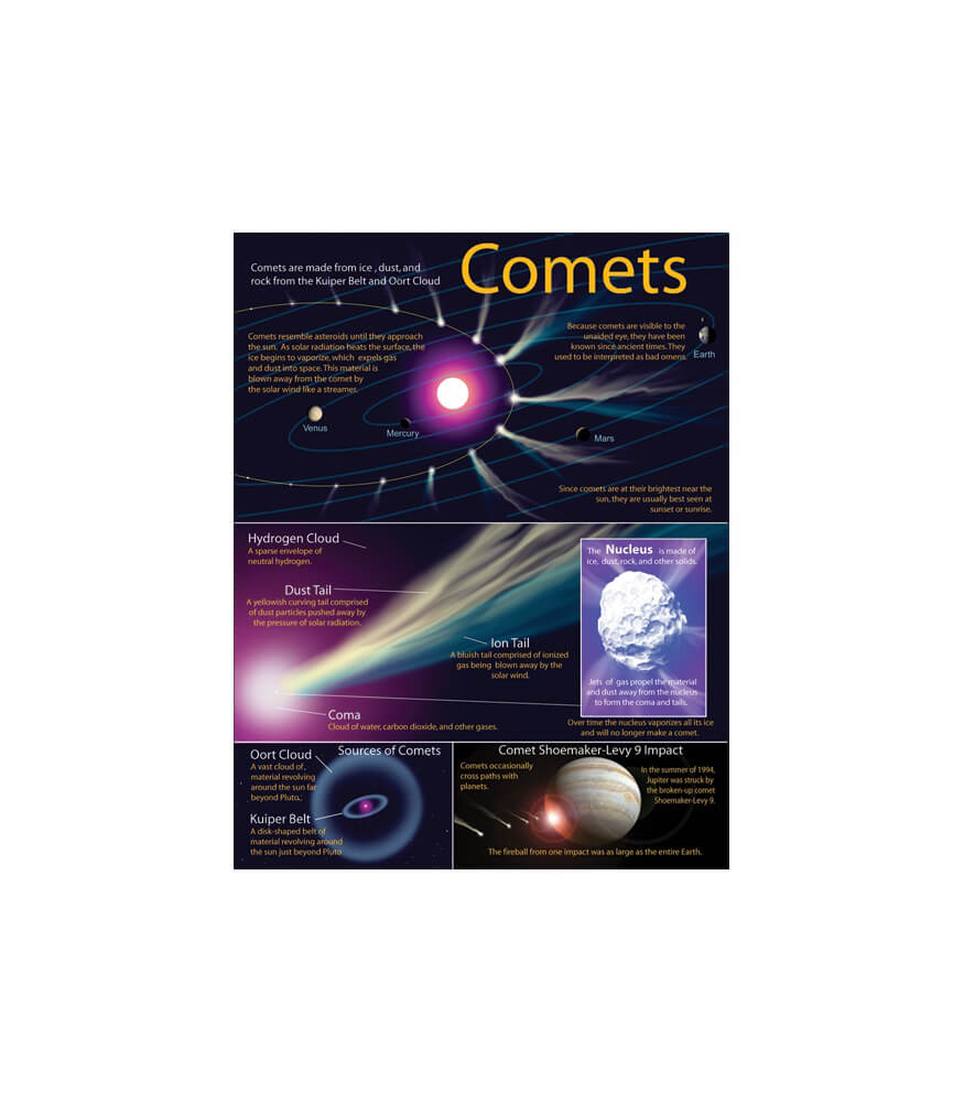 Comets Chart Product Image