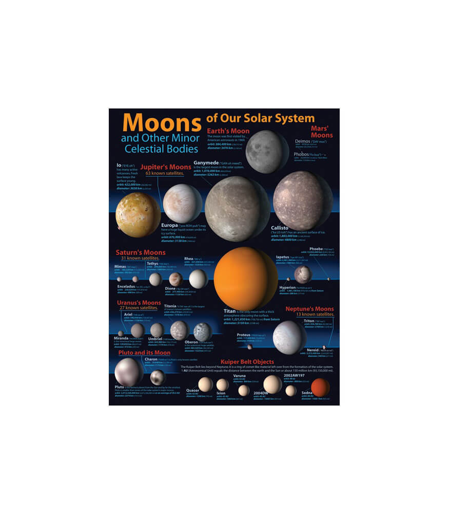 Moons of Our Solar System Chart Product Image