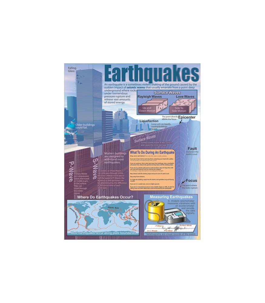 Earthquakes Chart Product Image