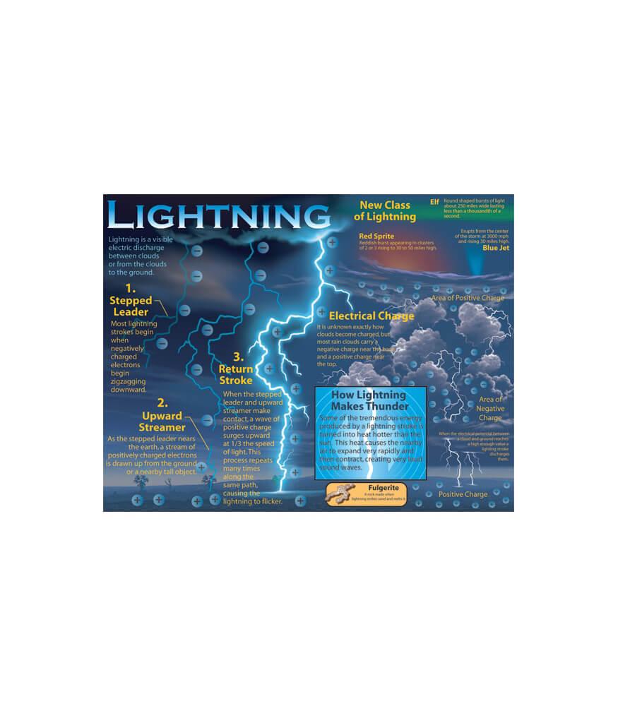 Lightning Chart Product Image