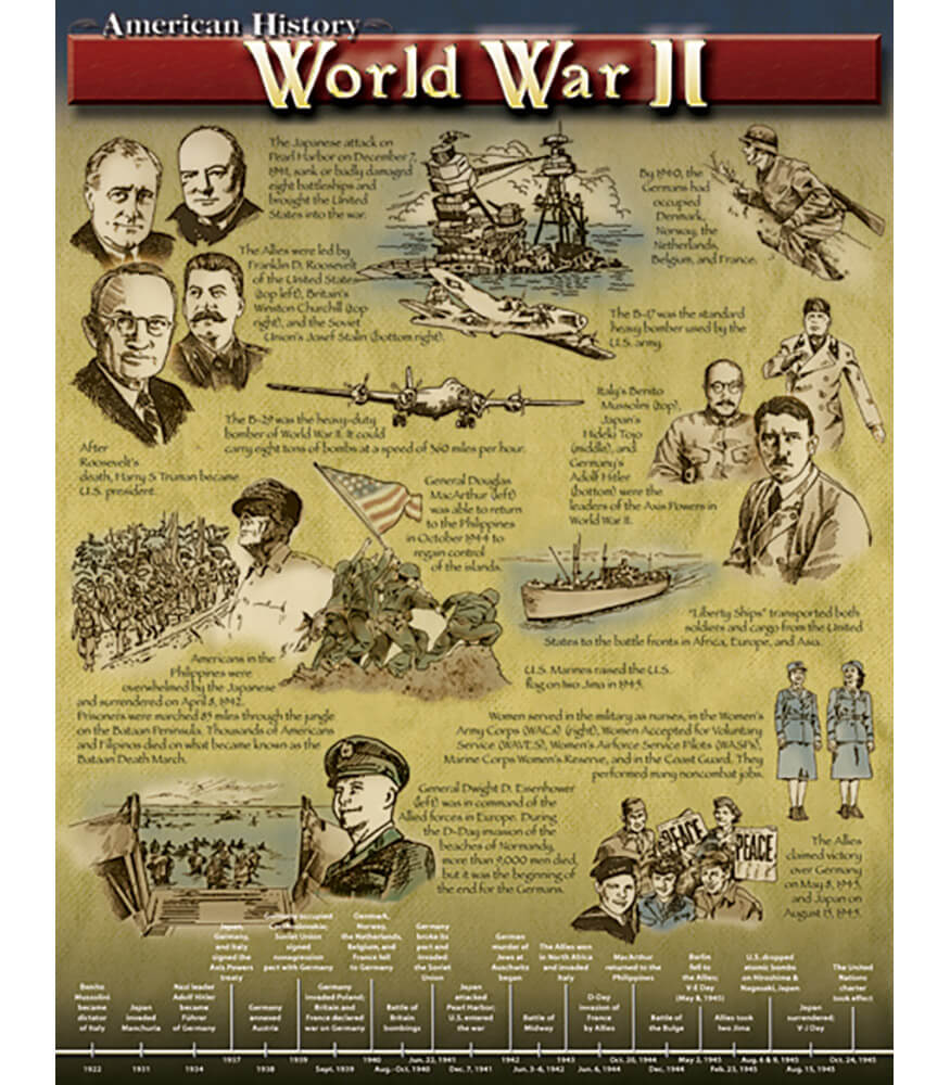 World War II Chart Product Image