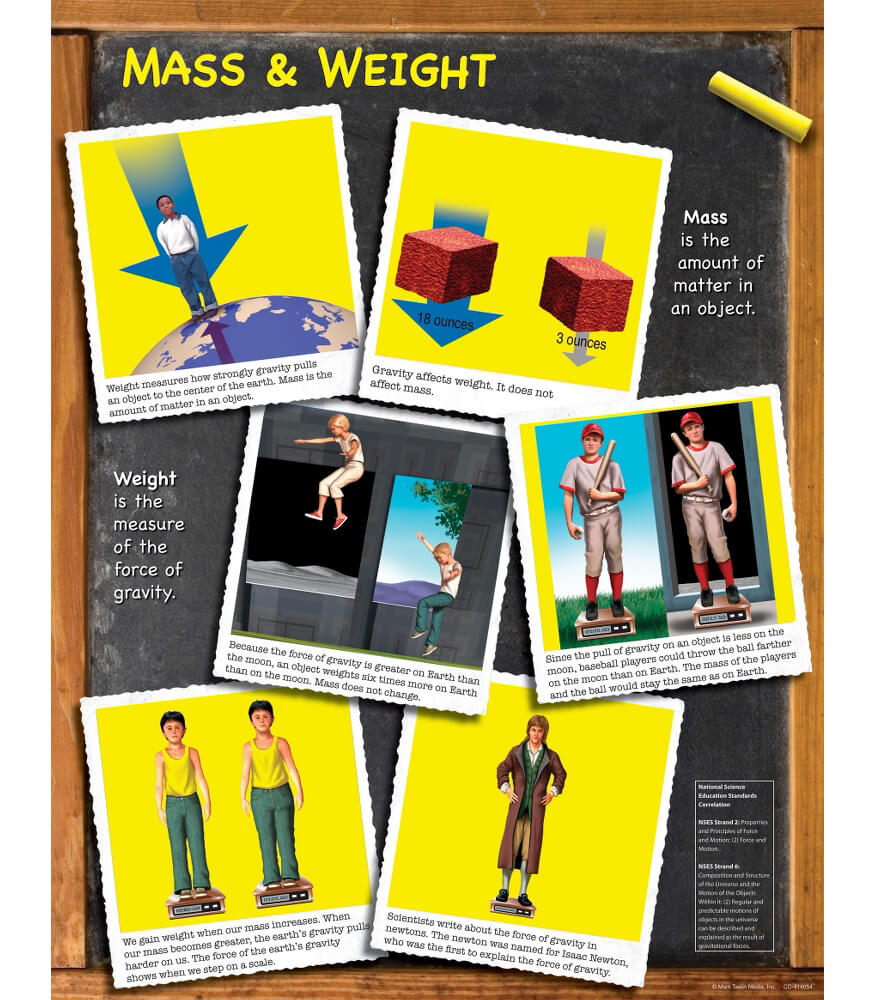 Mass and Weight Chart Product Image