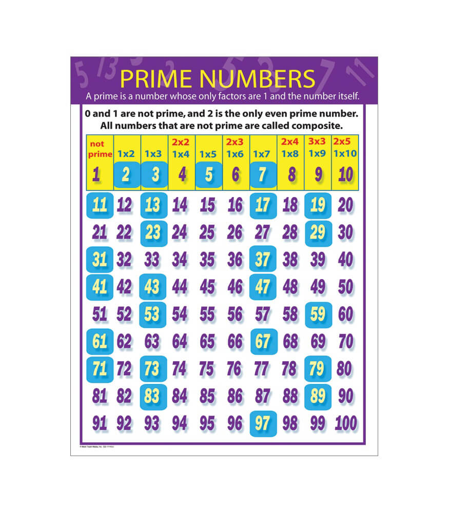 Prime Numbers Chart Product Image