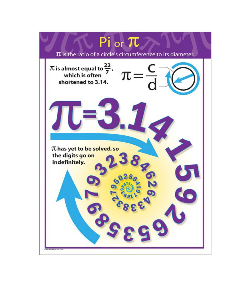 Pi Chart Product Image