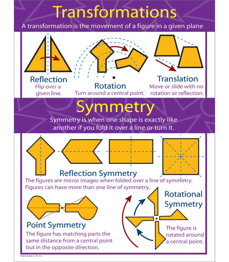 Transformations and Symmetry Chart Product Image