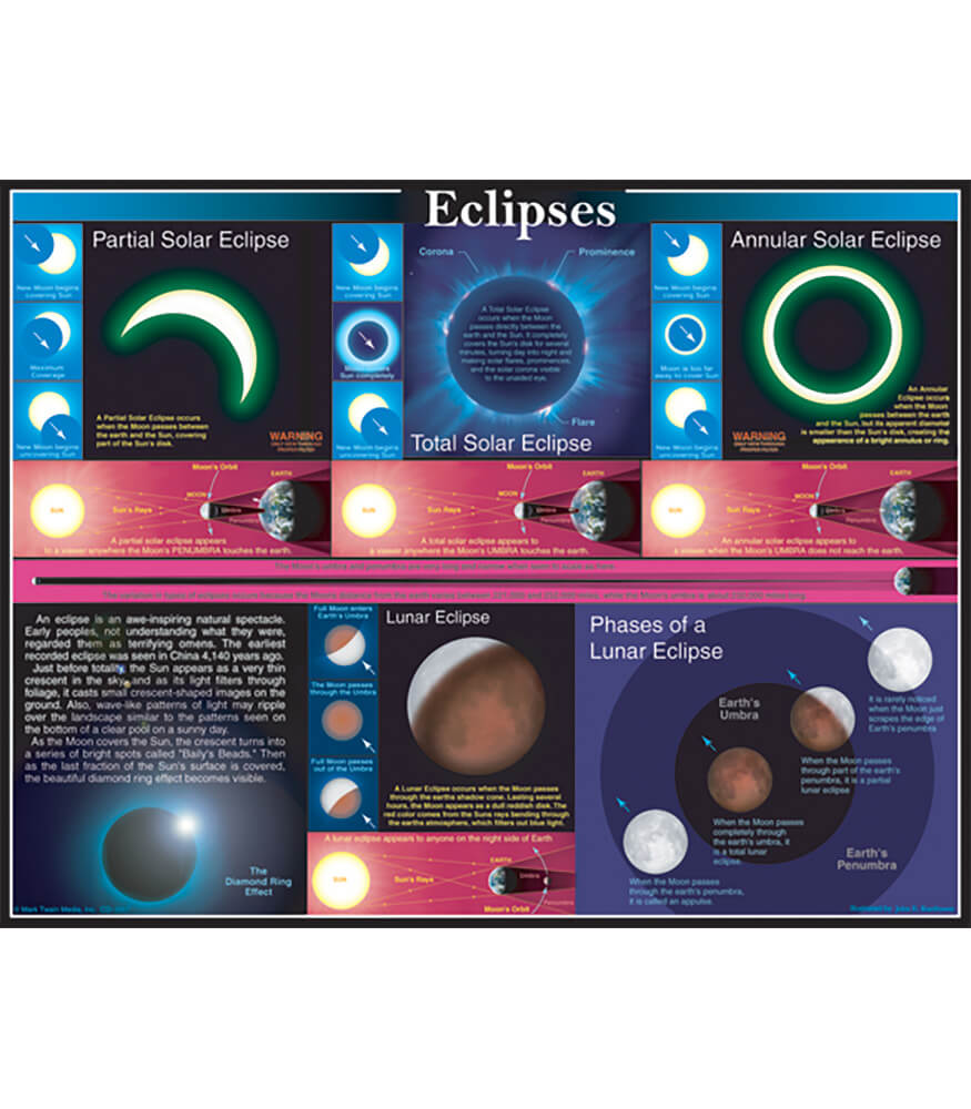 Eclipses Chart Product Image
