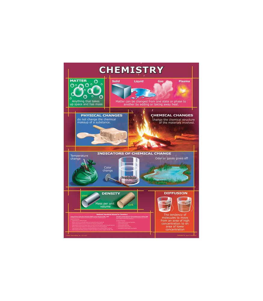 Chemistry Chart Product Image