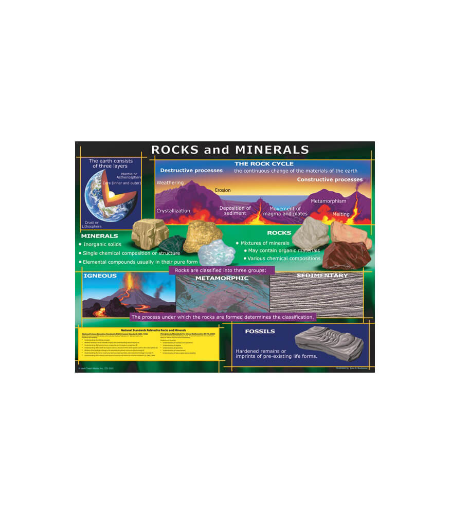 Rocks and Minerals Chart Product Image
