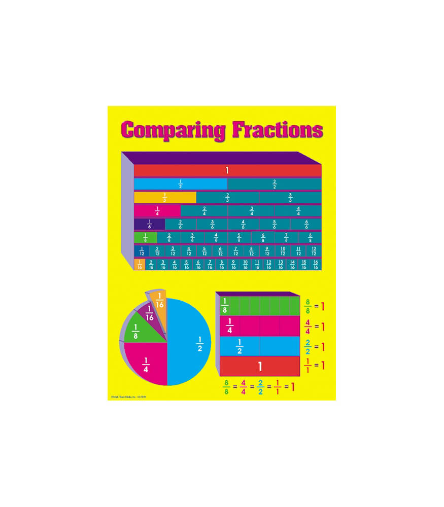 Comparing Fractions Chart Product Image