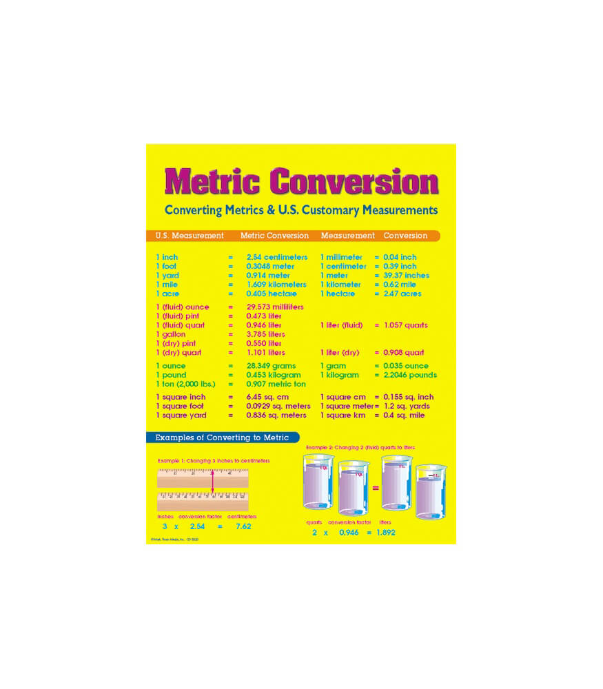 Metric Conversion Chart Grade 4 8