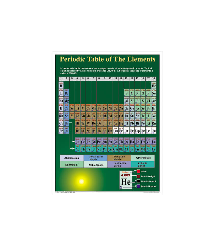Periodic Table of the Elements Chart Product Image