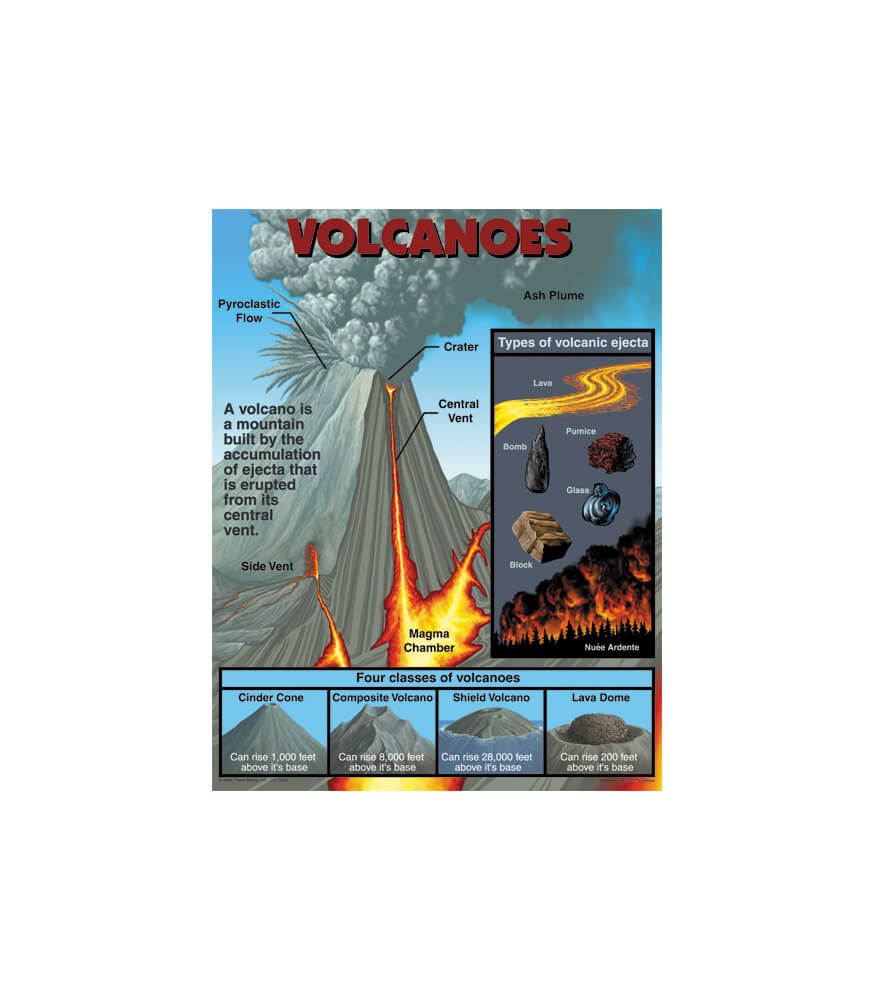 Volcanoes Chart Product Image