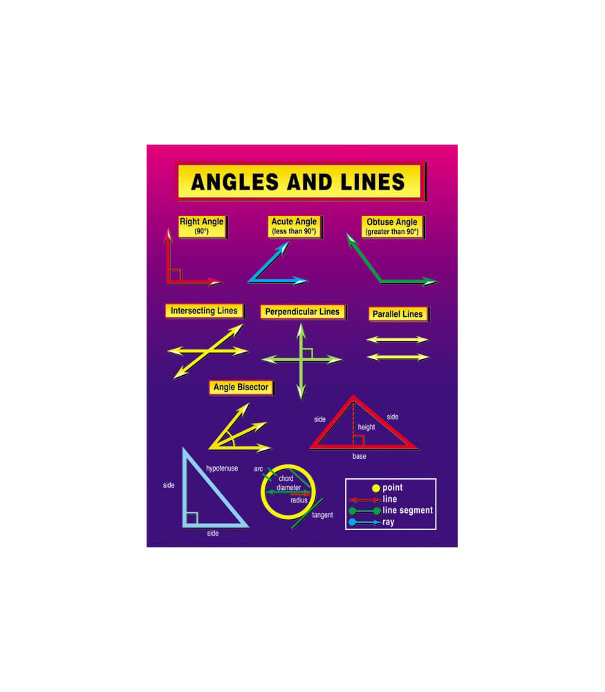 Angles and Lines Chart Product Image