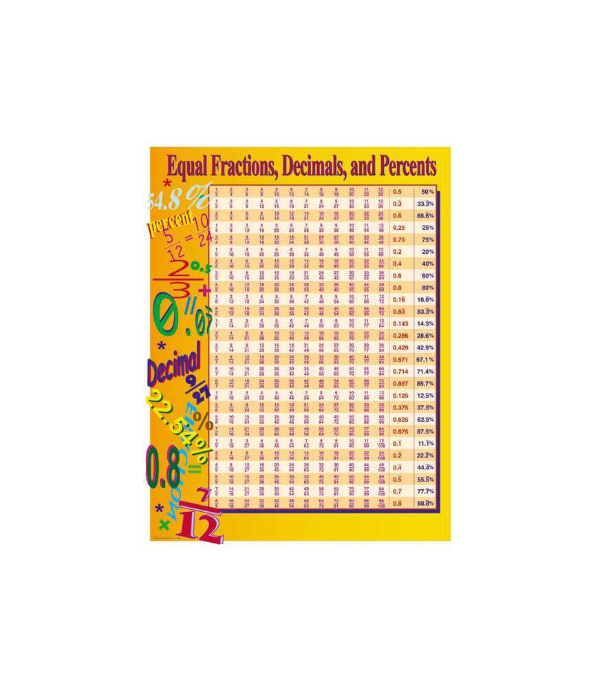 Equal Fractions, Decimals, & Percents Chart Product Image