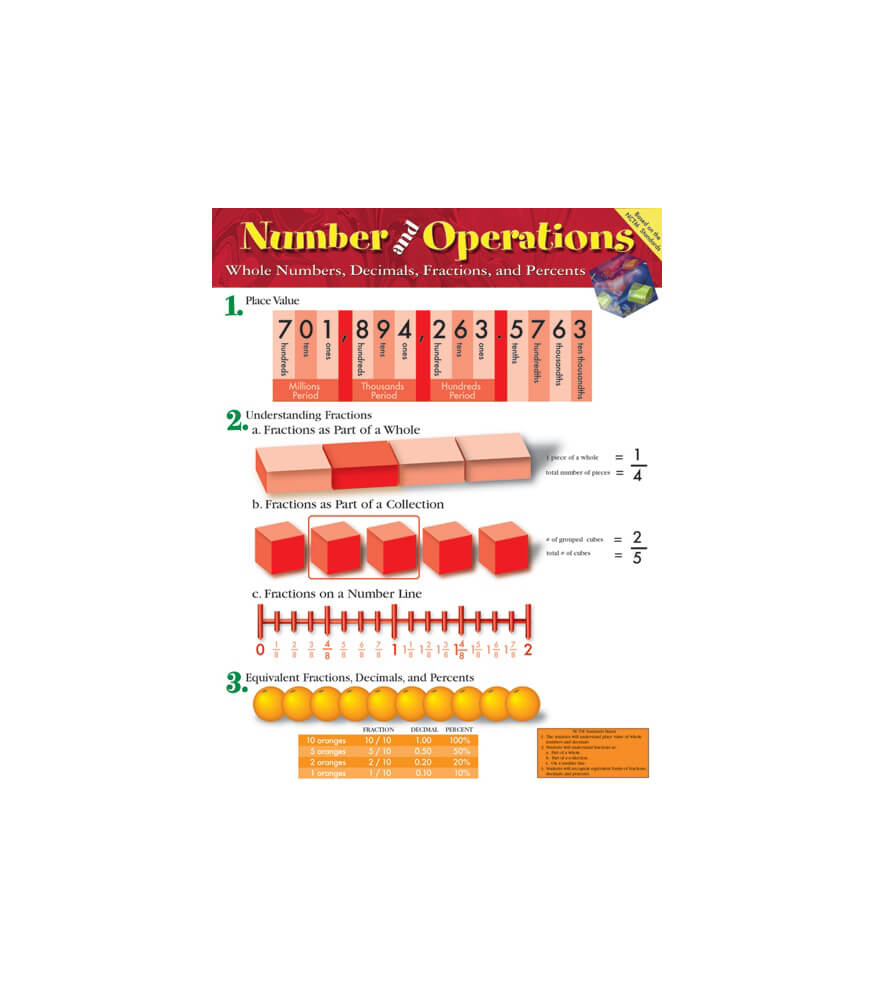 Number and Operations: Whole Numbers, Decimals, Fractions, and Percents Chart Product Image