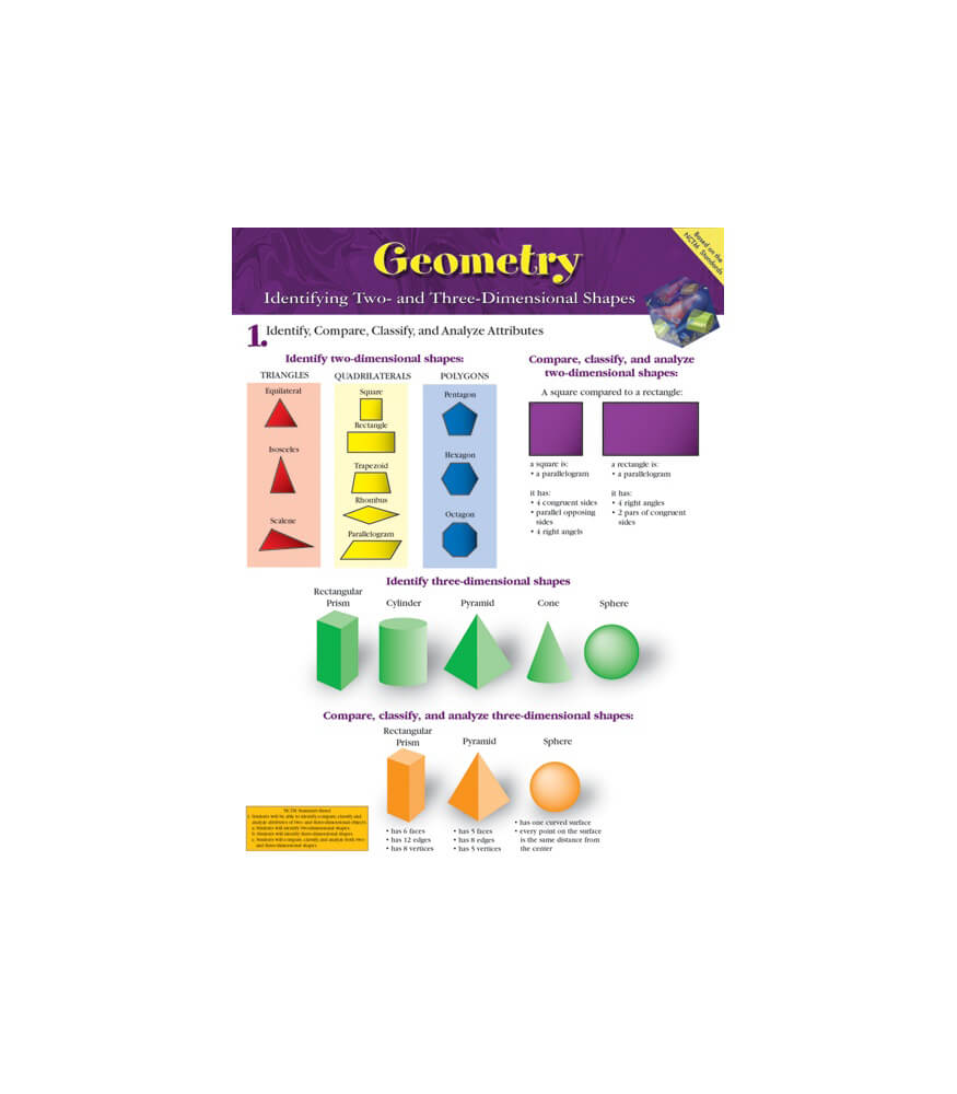 Geometry Chart Product Image