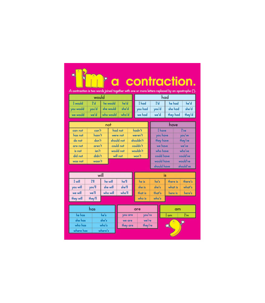 Contractions Chart Product Image