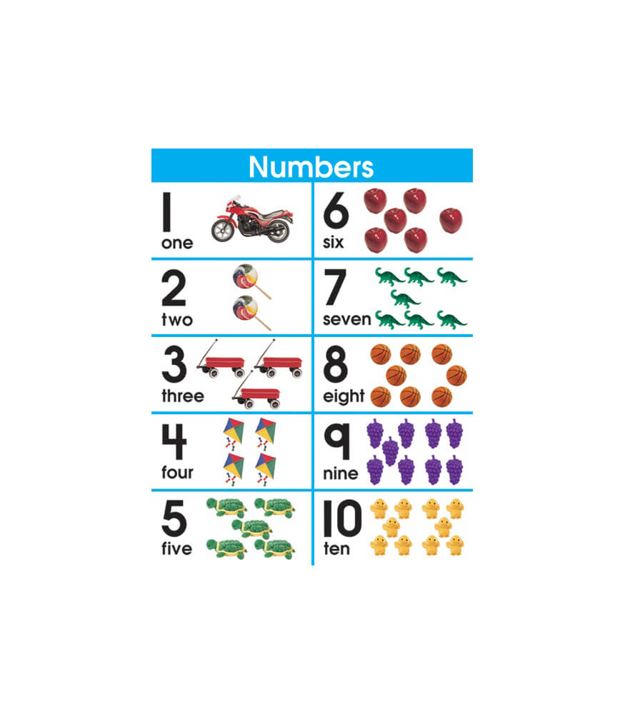 Number Sets 1-10 Chart Product Image