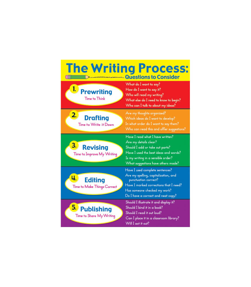 product and process writing The process writing approach involves teaching pupils strategies to help them express themselves in writing through the act of writing (mahon, 1992) students experience five interrelated.