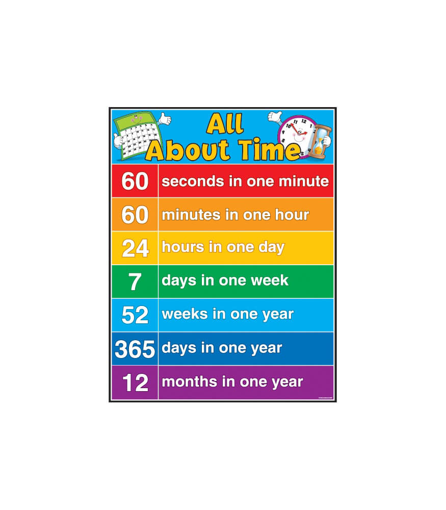 All About Time Chart Product Image