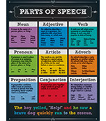 Parts of Speech Chart Product Image
