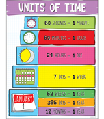 Units of Time Chart Product Image
