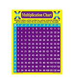 Multiplication Chart Chart Product Image